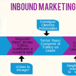 El proceso del Inbound Marketing