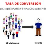 Tips para mejorar la tasa de conversión