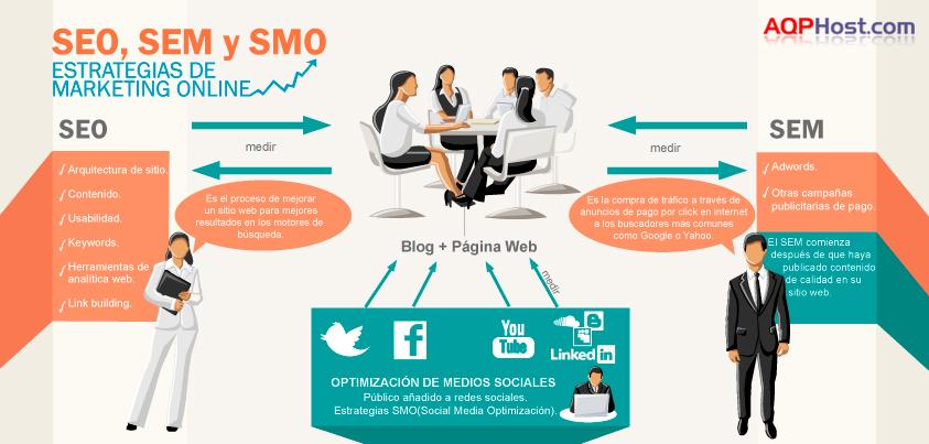 Infografía-La estrategia del Marketing Online