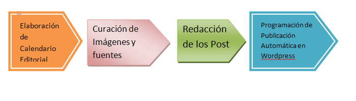 proceso produccion de contenidos