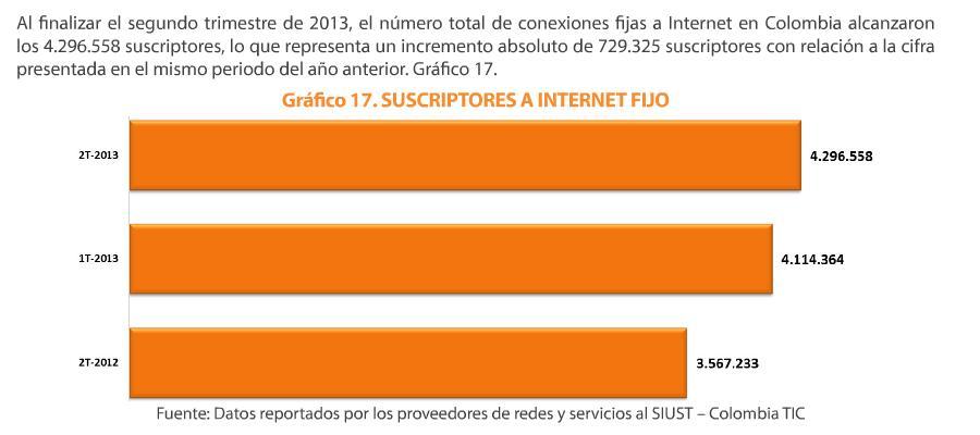 estadisticas internet colombia