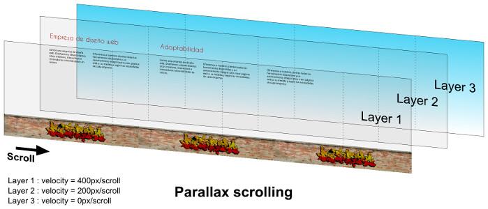 capas de parallax scrolling