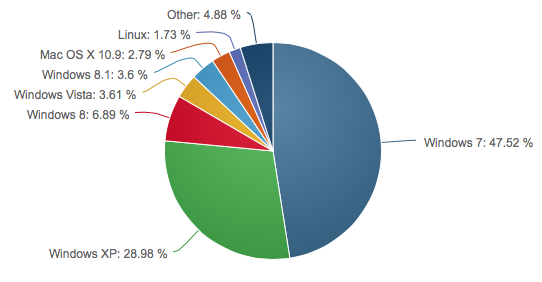 ranking de sistemas operativos 2014