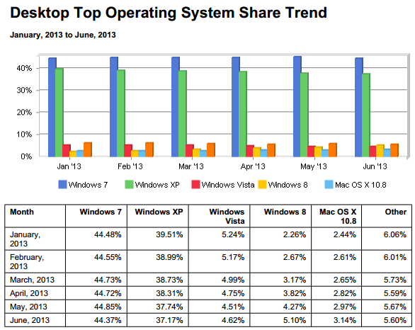 ranking de sistemas operativos 2013