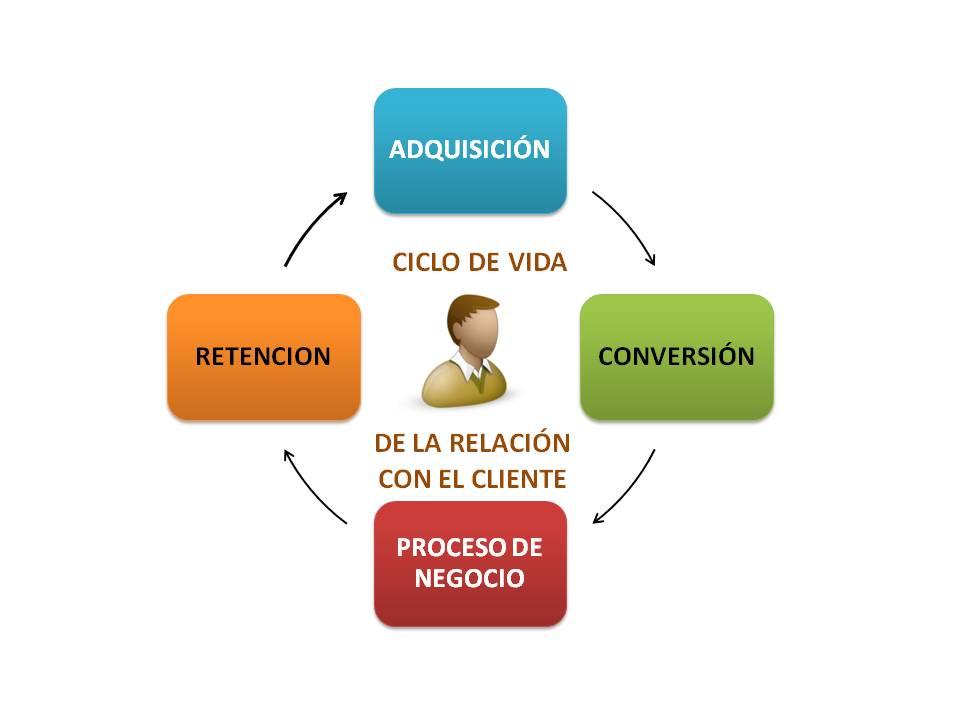 ciclo de vida de un usuario