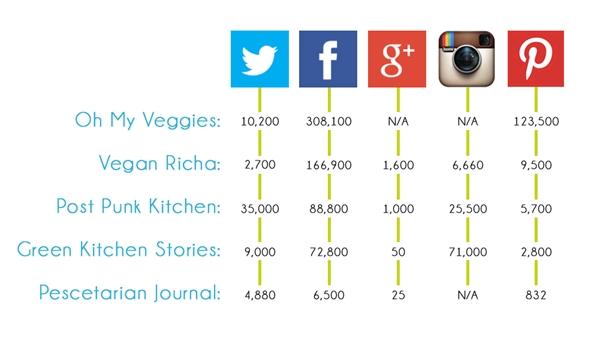 analisis redes sociales