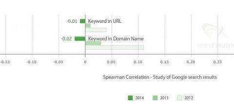 estructura url searchmetrics