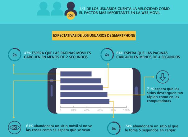expectativas usuarios smartphones