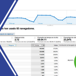 Claves para analizar tu página web con Google Analytics