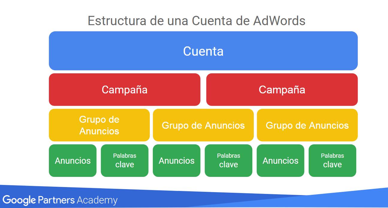 estructura de una cuenta de google ads
